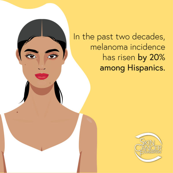 In the past two decades, melanoma incidence has risen by 20% among Hispanics