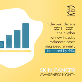 In the past decade the number of new invasive melanoma cases diagnosed annually increased by 44%